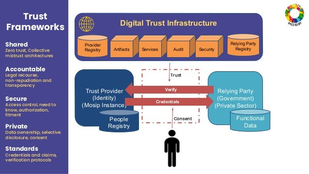 Digital Trust Infrastructure Trust Provider (Identity) (Mosip Instance) People Registry Provider Registry Relying Party Re...