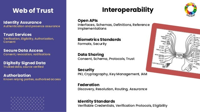 Web of Trust Identity Assurance Authentication and presence assurance Trust Services Verification, Eligibility, Authorizat...