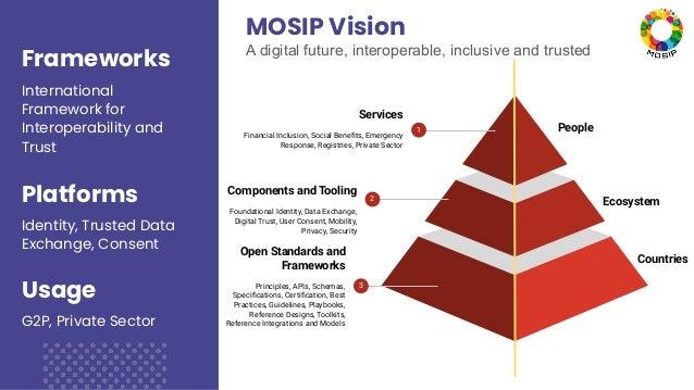 Frameworks International Framework for Interoperability and Trust Platforms Identity, Trusted Data Exchange, Consent Usage...