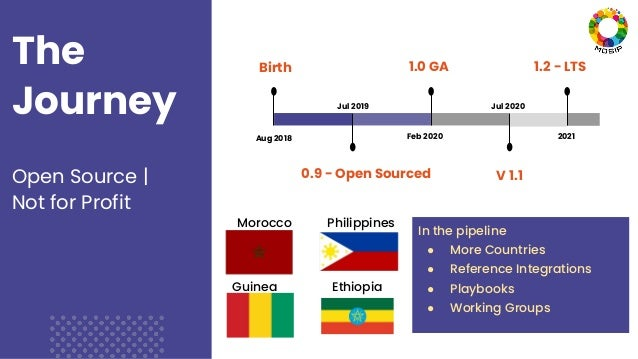 The Journey Open Source | Not for Profit 3 Aug 2018 Birth Jul 2019 0.9 - Open Sourced Feb 2020 1.0 GA Jul 2020 V 1.1 2021 ...