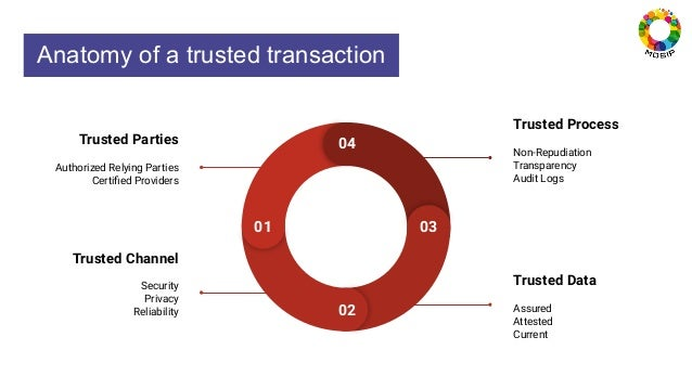 Anatomy of a trusted transaction 01 02 03 04 Trusted Parties Authorized Relying Parties Certified Providers Trusted Channel...