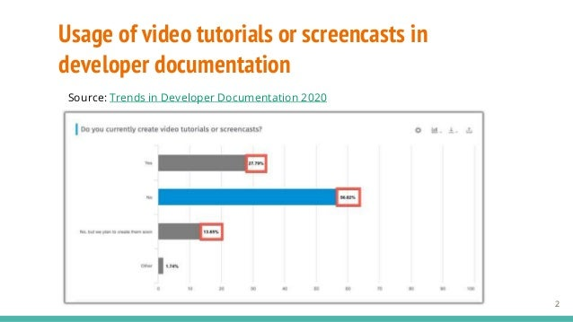 2 Usage of video tutorials or screencasts in developer documentation Source: Trends in Developer Documentation 2020