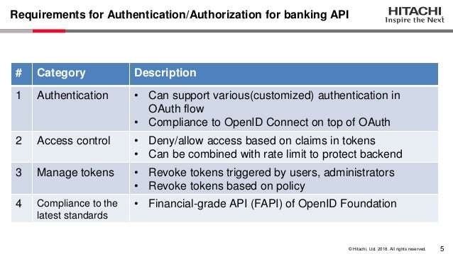 Implementing security requirements for banking API system using Open…