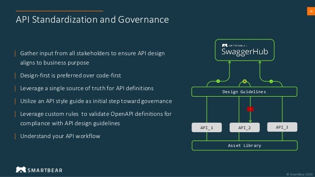 16 API Standardization and Governance | Gather input from all stakeholders to ensure API design aligns to business purpose...