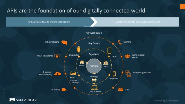 Proprietary & Confidential 4 4 APIs are the foundation of our digitally connected world Any Application Any Device Anywher...