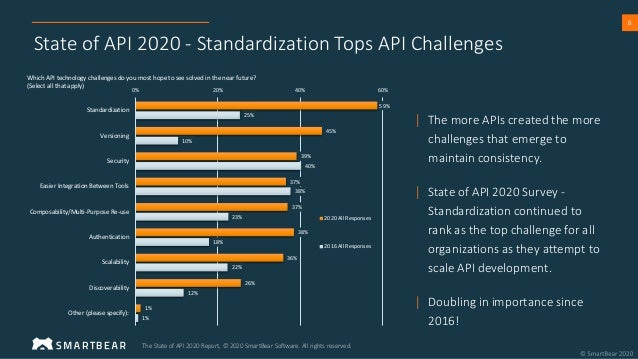 6 State of API 2020 - Standardization Tops API Challenges | The more APIs created the more challenges that emerge to maint...