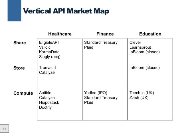 Vertical APIs as Core Product