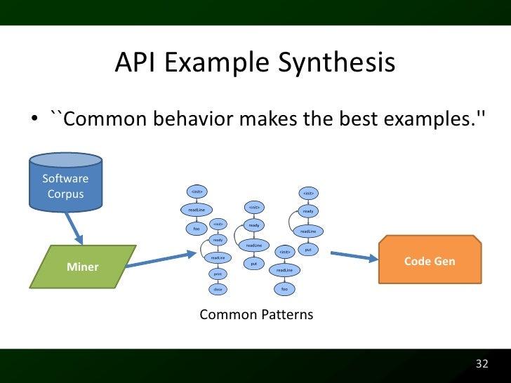 Synthesizing Api Usage Examples