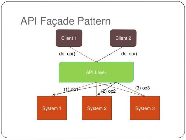 API Façade Pattern Stunning Facade Pattern