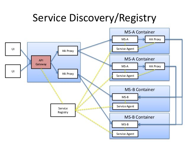 Api gateway to be or not to be for Service registry