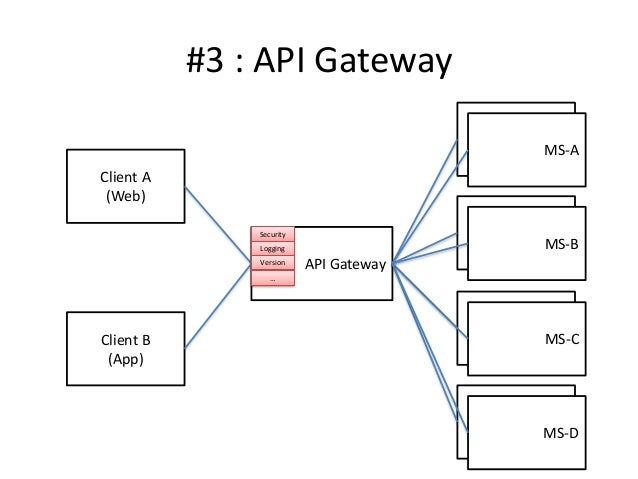 Api gateway : To be or not to be