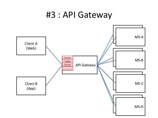 API Gateway #3 : API Gateway Client A (Web) Client B (App) MS-A MS-A MS-A MS-B MS-A MS-C MS-A MS-D Security Logging Versio...