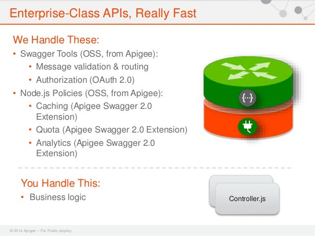 Build APIs in Node js and Swagger 2 0 with Apigee-127