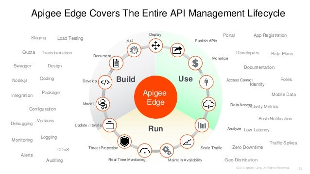 Managing Sensitive Information in an API and Microservices World