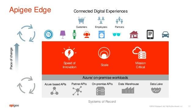 ©2016 Apigee Corp. All Rights Reserved. Apigee Edge 10 Data WarehouseAzure based APIs Partner APIs On-premise APIs Data La...