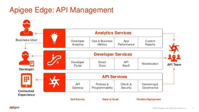 ©2016 Apigee Corp. All Rights Reserved. Apigee Edge: API Management API Services API Team Developer Services Monitor, mana...