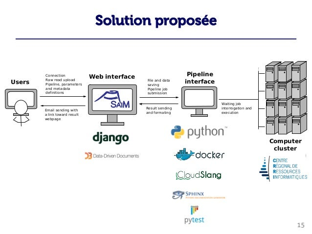 Solution proposée Connection Raw read upload Pipeline, parameters and metadata definitions File and data saving Pipeline j...