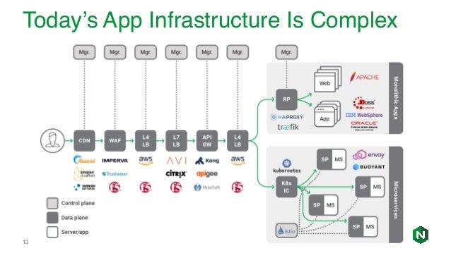 APIs: Intelligent Routing, Security, & Management