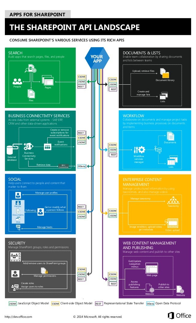 APPS FOR SHAREPOINT  THE SHAREPOINT API LANDSCAPE CONSUME SHAREPOINT'S VARIOUS SERVICES USING ITS RICH APIS  SEARCH  DOCUM...