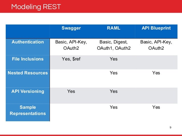 Api documentation languages and contract first design 9 modeling rest swagger raml api blueprint malvernweather Gallery