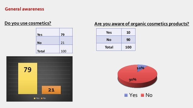 consumer behavior towards cosmetic The research in hand shall be focused to the organic cosmetics these organic cosmetics are also called green cosmetics and bio cosmetics.