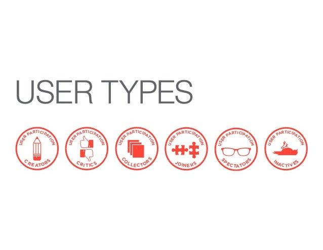 USER TYPES USE R PARTICIPA TION C R E ATORS TION R S USE R PARTICIPA TION JOINERS USE R PARTICIPA TION INACTIVES USE R PAR...
