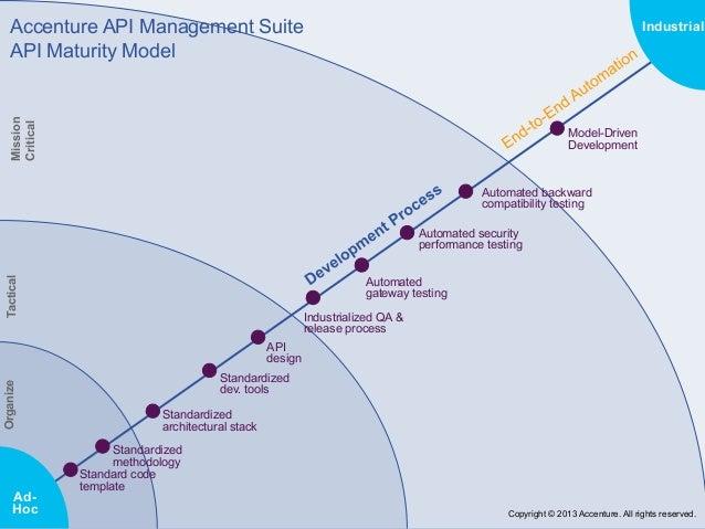 Api Maturity Model Webcast With Accenture
