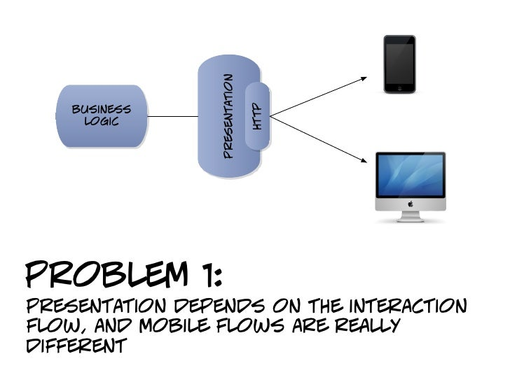 presentation                                http    business     logicproblem 1:presentation depends on the interactionflo...