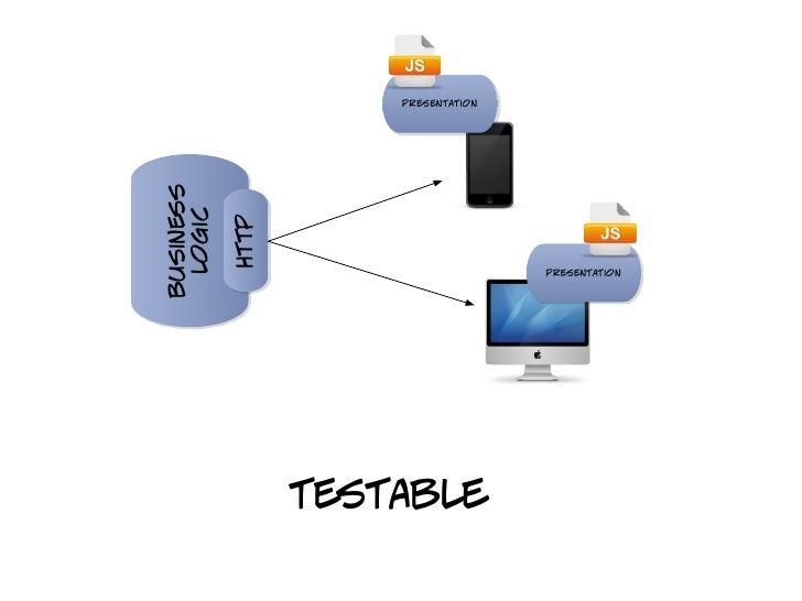 presentationbusiness logic           http                                     presentation                  testable