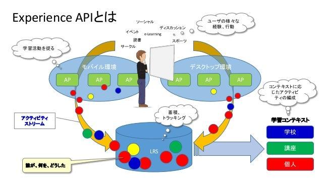 Experience APIとは モバイル環境 デスクトップ環境 AP APAP AP APAP LRS e-Learning 読書 ディスカッション スポーツ イベント サークル ソーシャル アクティビティ ストリーム 誰が、何を、どうした ...