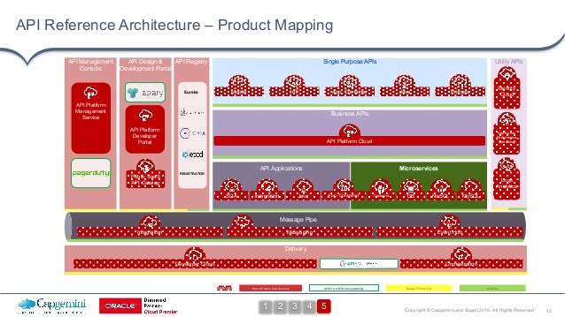 12Copyright © Capgemini and Sogeti 2016. All Rights Reserved API Reference Architecture – Product Mapping API RegistryAPI ...