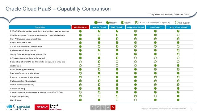 13Copyright © Capgemini and Sogeti 2016. All Rights Reserved Oracle Cloud PaaS – Capability Comparison ** Only when combin...
