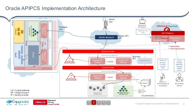 14Copyright © Capgemini and Sogeti 2016. All Rights Reserved Cloud On-premises Oracle APIPCS Implementation Architecture E...