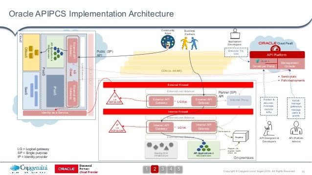 15Copyright © Capgemini and Sogeti 2016. All Rights Reserved Cloud CDN (i.e. AKAMI) On-premises Oracle APIPCS Implementati...