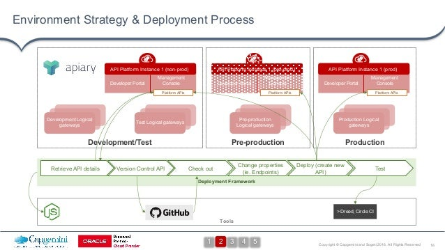 16Copyright © Capgemini and Sogeti 2016. All Rights Reserved Deployment Framework Environment Strategy & Deployment Proces...