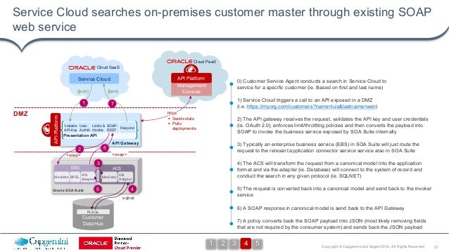 27Copyright © Capgemini and Sogeti 2016. All Rights Reserved Service Cloud searches on-premises customer master through ex...