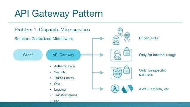 What Is An API Gateway Gorgeous Api Gateway Pattern