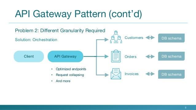 What Is An API Gateway Simple Api Gateway Pattern