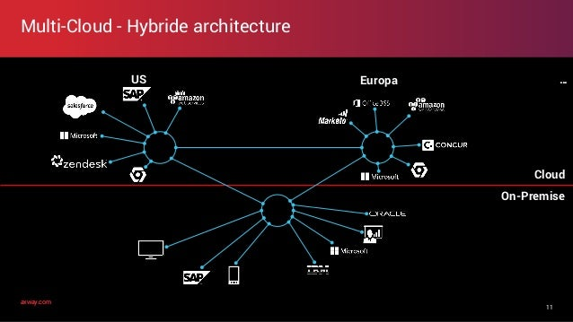 axway.comaxway.com Multi-Cloud - Hybride architecture 11 On-Premise Cloud EuropaUS …