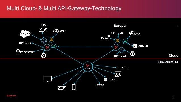 axway.comaxway.com Multi Cloud- & Multi API-Gateway-Technology 12 On-Premise Cloud EuropaUS …