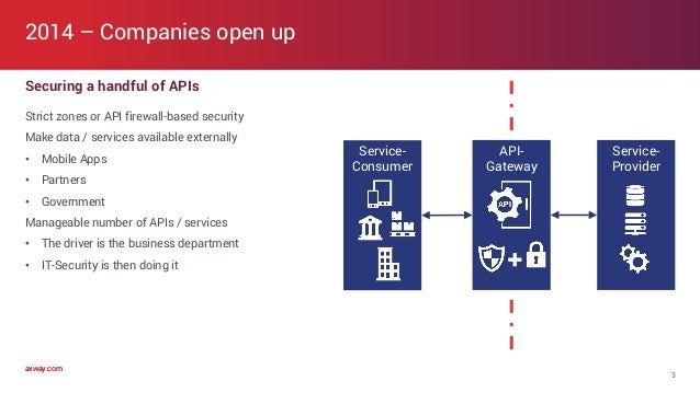 axway.comaxway.com API- Gateway Securing a handful of APIs Strict zones or API firewall-based security Make data / service...