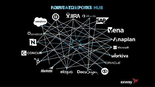 POINT - TO - POINTVIRTUALIZED DATA HUB