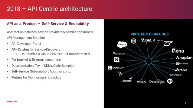 axway.comaxway.com API as a Product – Self-Service & Reusability Abstraction between service providers & service consumers...