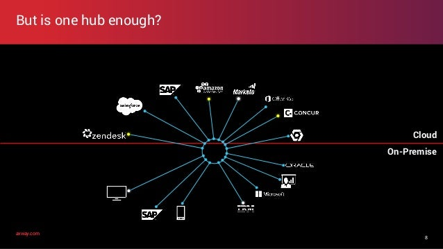 axway.comaxway.com But is one hub enough? 8 On-Premise Cloud