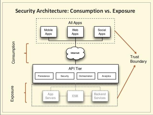 Devops Security Architecture Diagram Wiring Diagram