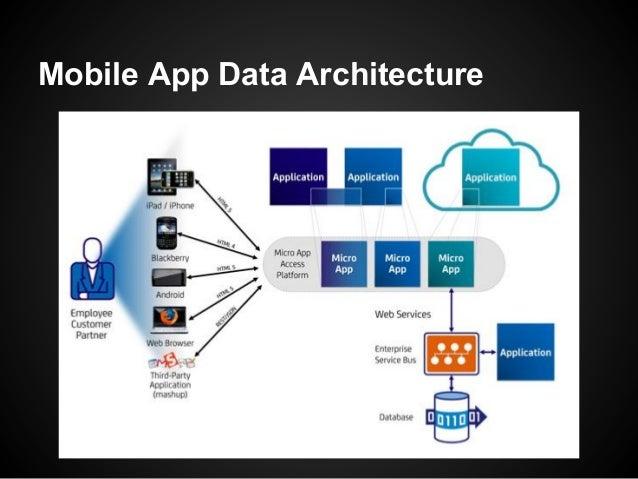 Mobile App Data Architecture
