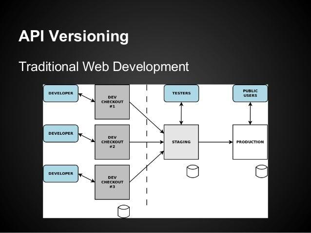 API VersioningTraditional Web Development