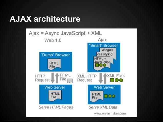 AJAX architecture