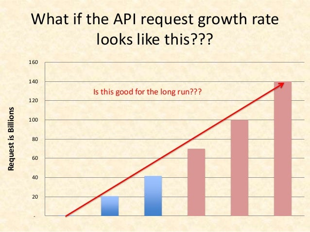 Move away from theOne-Size-Fits-All API model