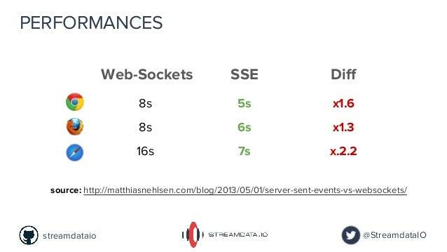 PERFORMANCES 8s 5s x1.6 8s 6s x1.3 16s 7s x.2.2 Web-Sockets SSE source: http://matthiasnehlsen.com/blog/2013/05/01/server-...